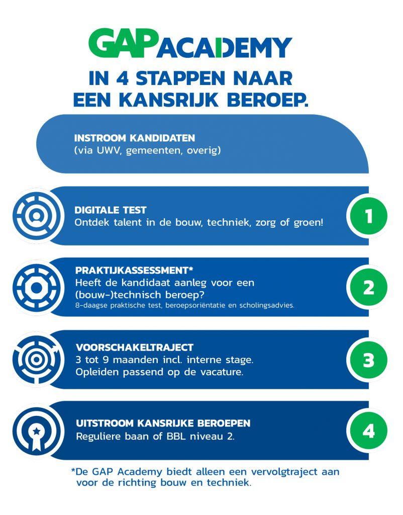 Met de GAP Academy in 4 stappen naar een kansrijk beroep en perspectief op de arbeidsmarkt
